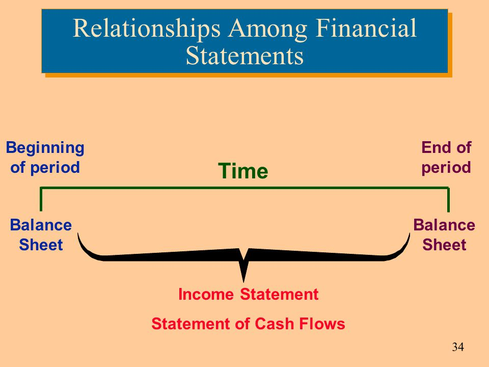 Relationships Among Financial Statements