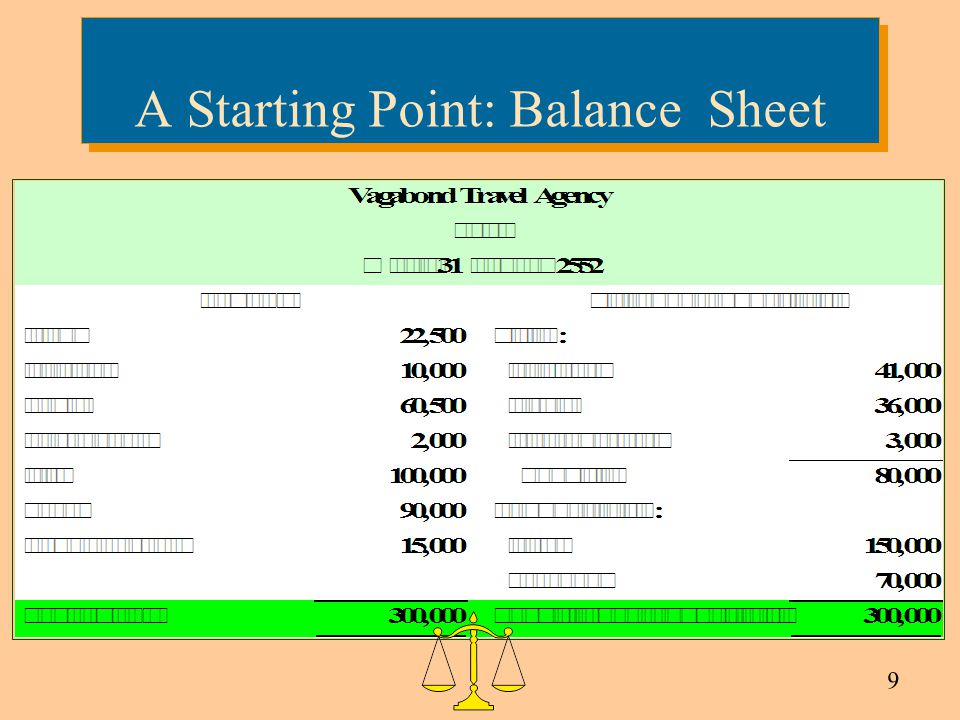 A Starting Point: Balance Sheet