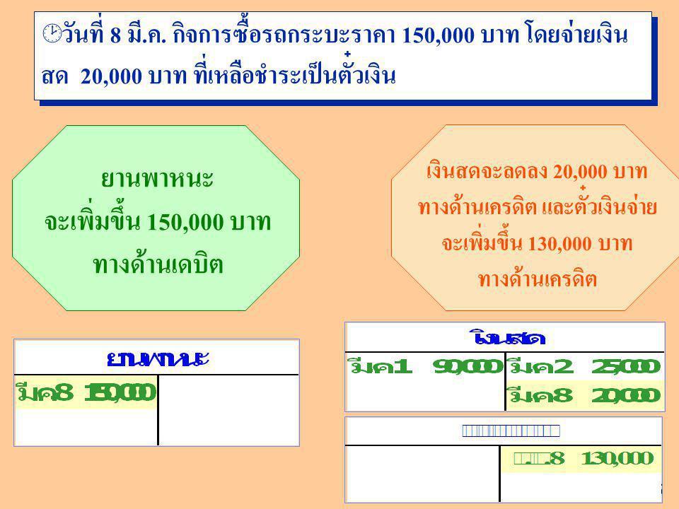 ยานพาหนะ จะเพิ่มขึ้น 150,000 บาท ทางด้านเดบิต