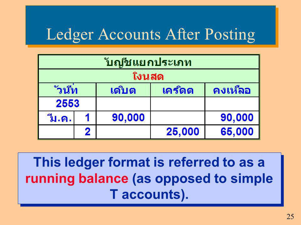Ledger Accounts After Posting
