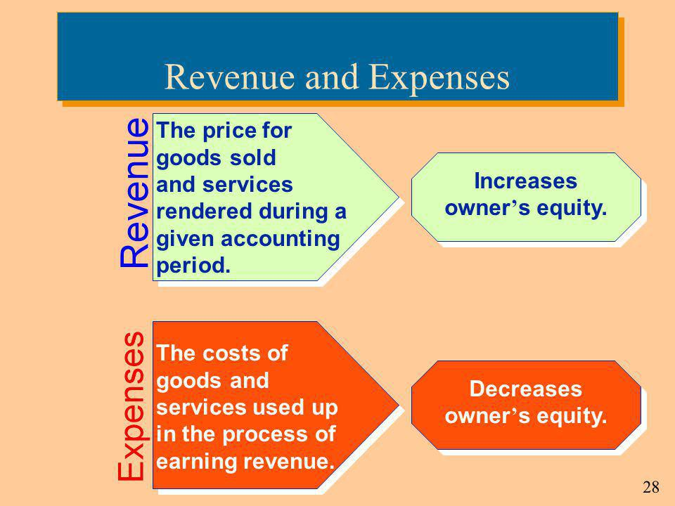 Increases owner's equity. Decreases owner's equity.