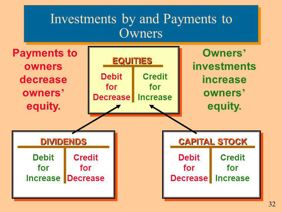 Investments by and Payments to Owners