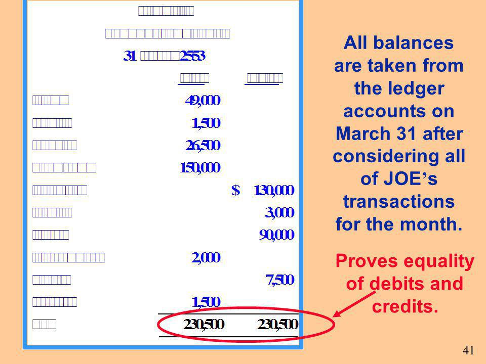 Proves equality of debits and credits.