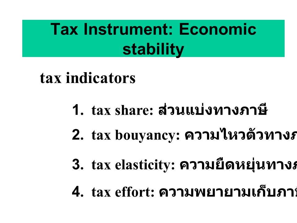 Tax Instrument: Economic stability