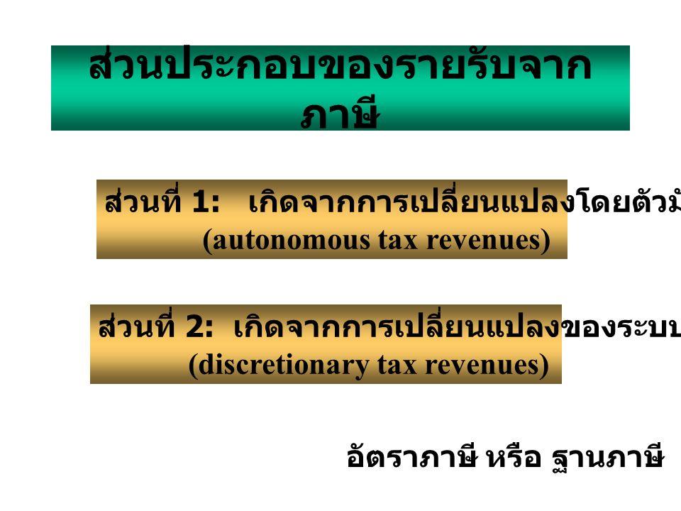 ส่วนประกอบของรายรับจากภาษี