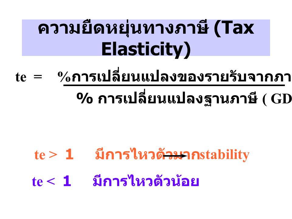 ความยืดหยุ่นทางภาษี (Tax Elasticity)