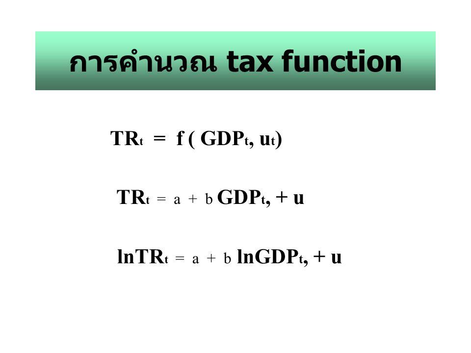 การคำนวณ tax function TRt = f ( GDPt, ut) TRt = a + b GDPt, + u