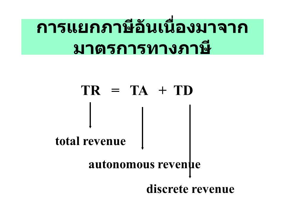 การแยกภาษีอันเนื่องมาจากมาตรการทางภาษี