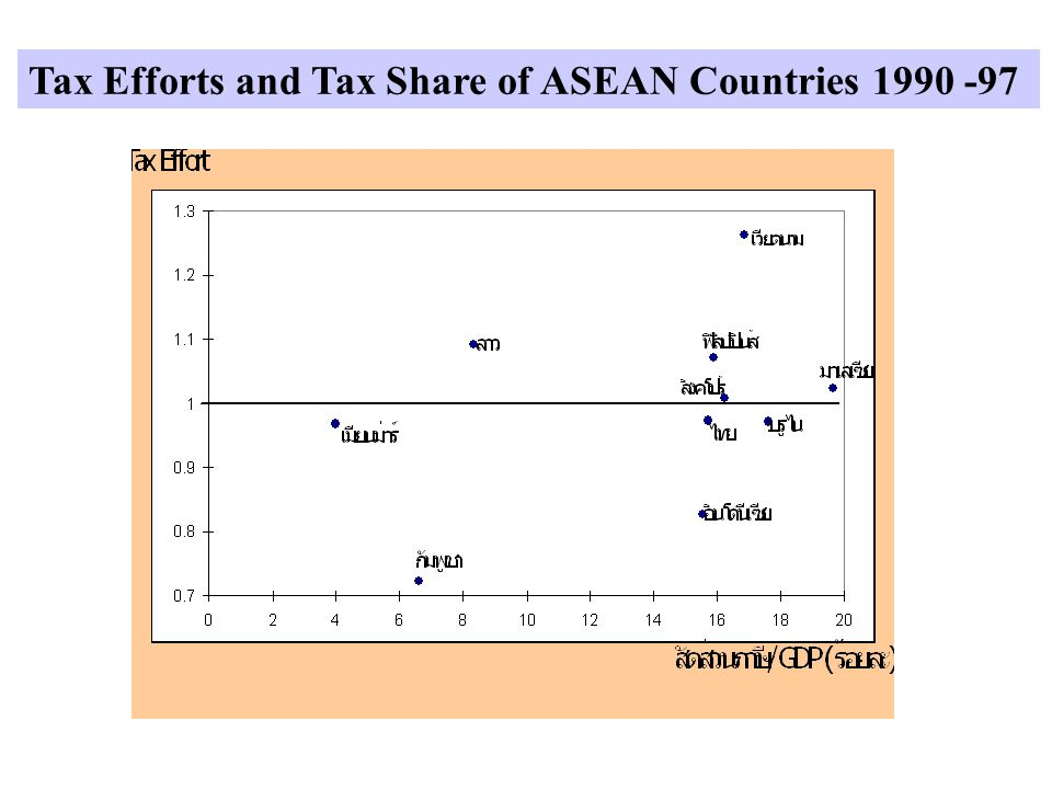 Tax Efforts and Tax Share of ASEAN Countries 1990 -97