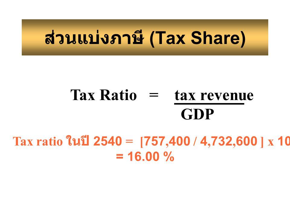 ส่วนแบ่งภาษี (Tax Share)