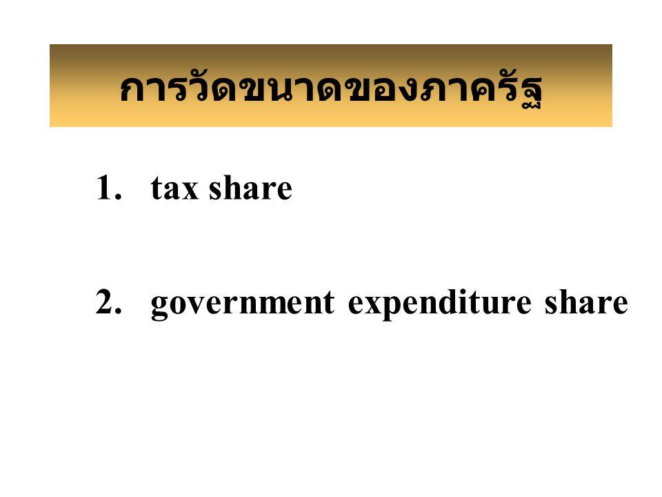 การวัดขนาดของภาครัฐ 1. tax share 2. government expenditure share
