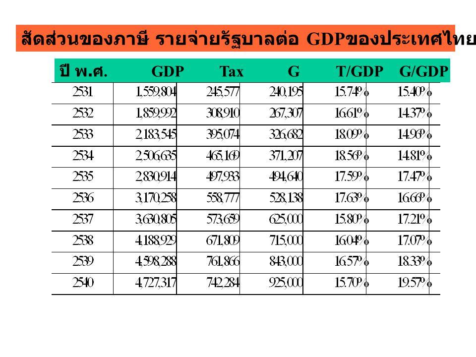 สัดส่วนของภาษี รายจ่ายรัฐบาลต่อ GDPของประเทศไทย ปี 2531 - 2540