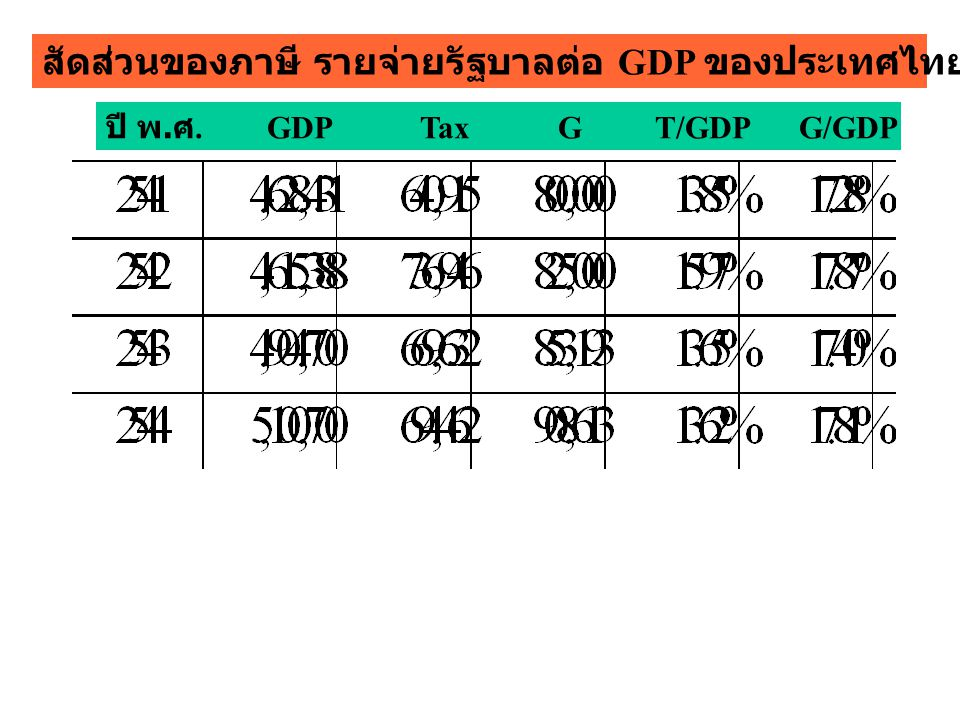 สัดส่วนของภาษี รายจ่ายรัฐบาลต่อ GDP ของประเทศไทย ปี 2541 - 2544