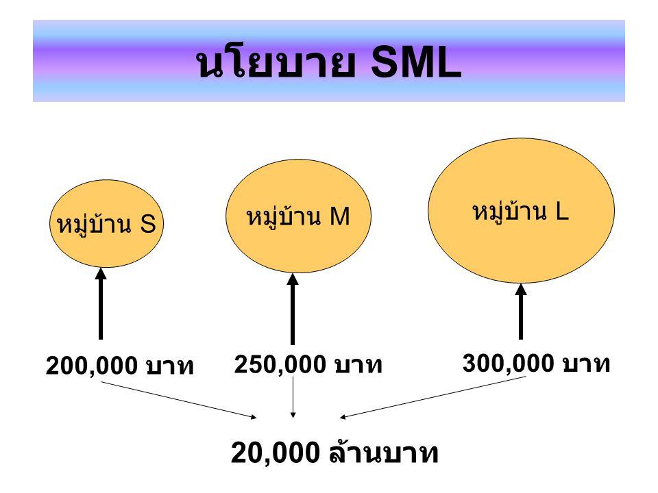 นโยบาย SML 20,000 ล้านบาท หมู่บ้าน L หมู่บ้าน M หมู่บ้าน S 200,000 บาท