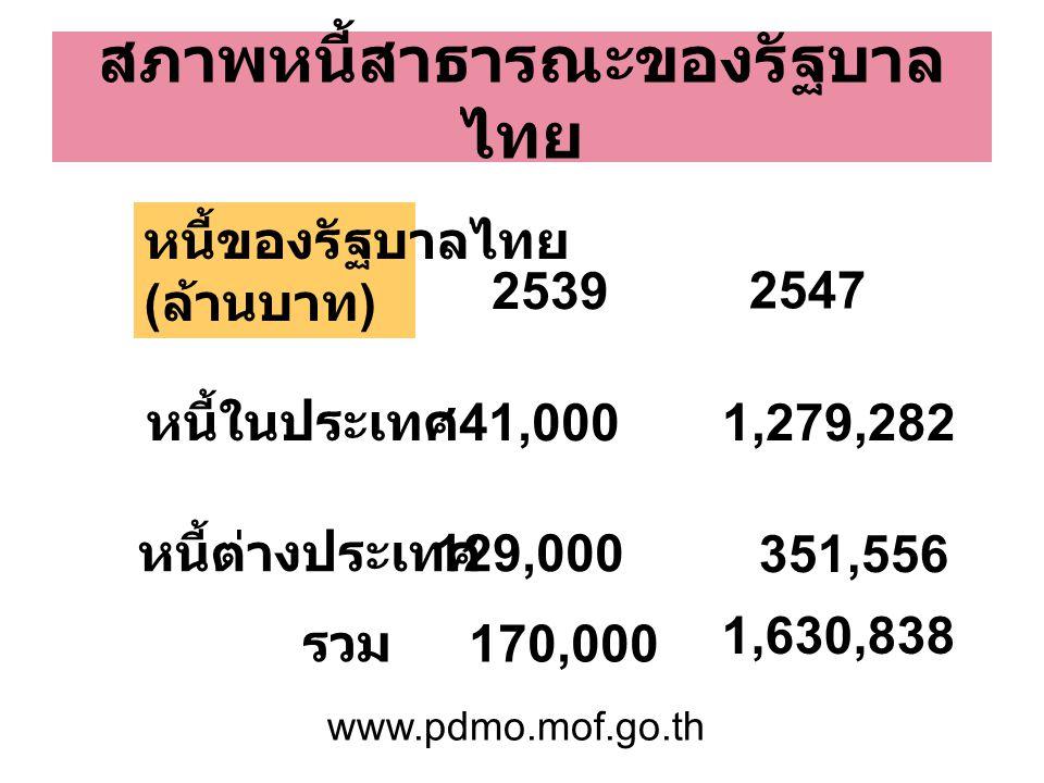 สภาพหนี้สาธารณะของรัฐบาลไทย