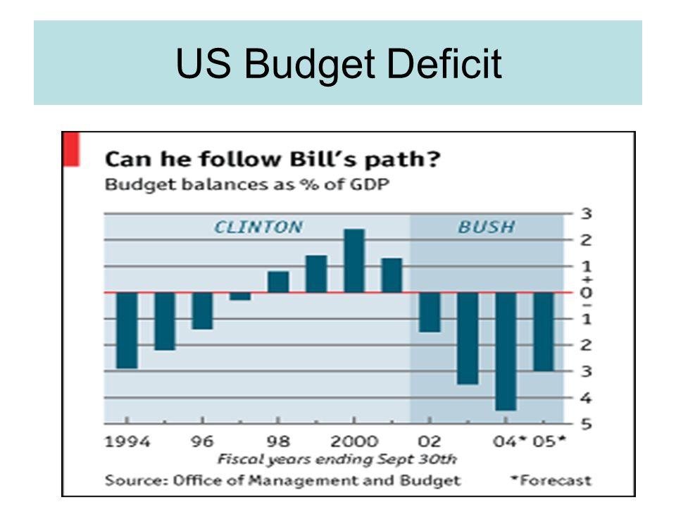 US Budget Deficit