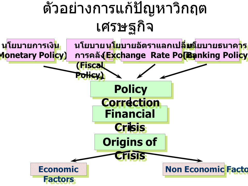ตัวอย่างการแก้ปัญหาวิกฤตเศรษฐกิจ
