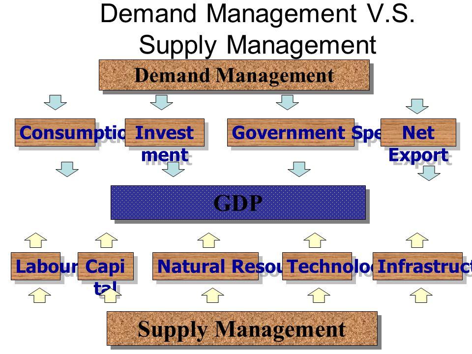 Demand Management V.S. Supply Management