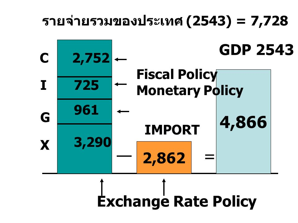 4,866 = GDP 2543 2,862 Exchange Rate Policy
