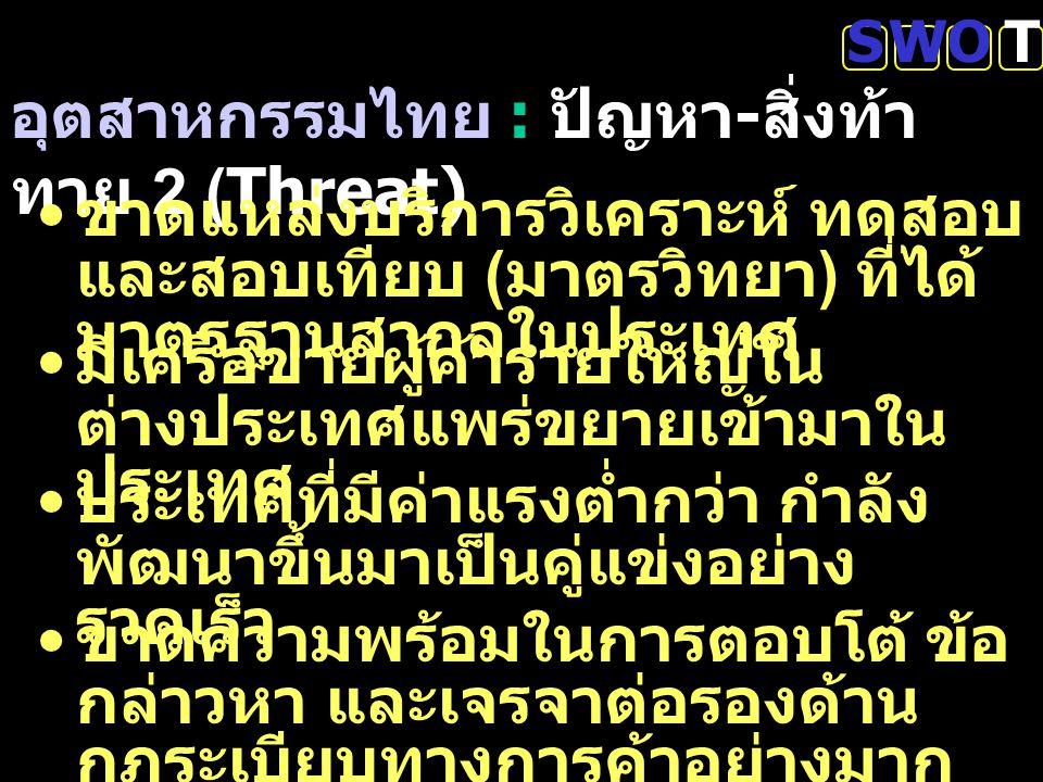 อุตสาหกรรมไทย : ปัญหา-สิ่งท้าทาย 2 (Threat)