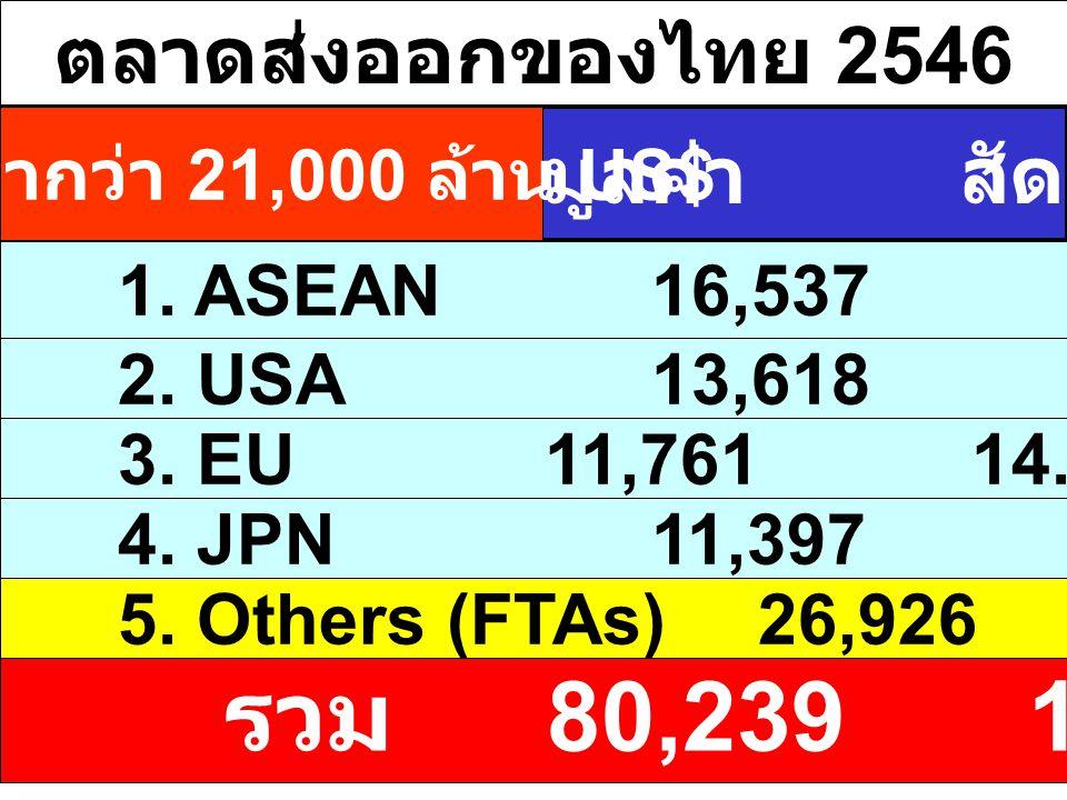 ตลาดส่งออกของไทย 2546 มูลค่า: ล้าน US$