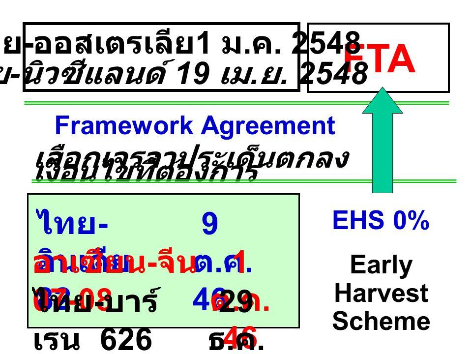 FTA ไทย-ออสเตรเลีย 1 ม.ค. 2548 ไทย-นิวซีแลนด์ 19 เม.ย. 2548