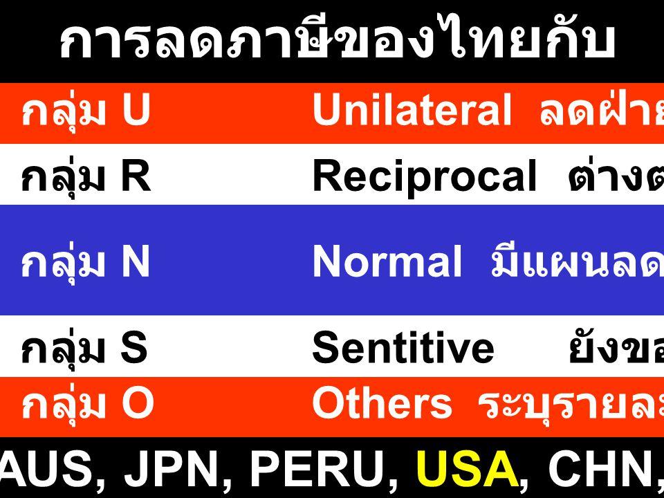 การลดภาษีของไทยกับ FTAs