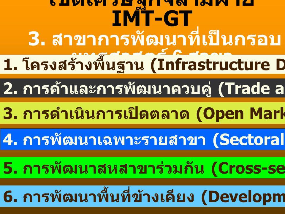 เขตเศรษฐกิจสามฝ่าย IMT-GT 3. สาขาการพัฒนาที่เป็นกรอบยุทธศาสตร์ 6 สาขา