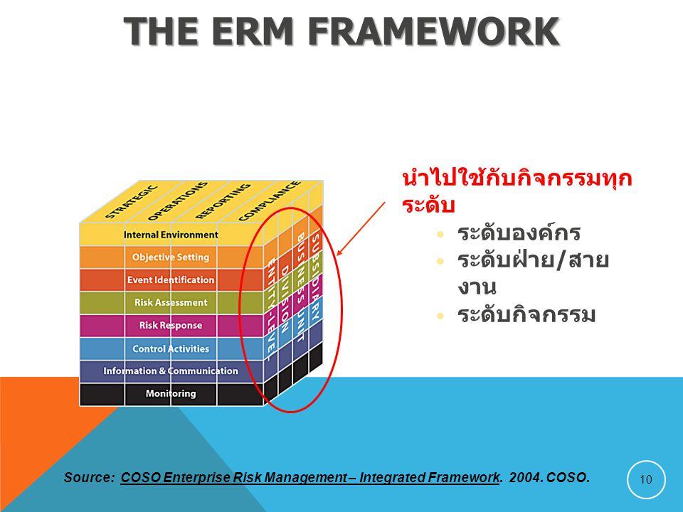 The ERM Framework นำไปใช้กับกิจกรรมทุกระดับ ระดับองค์กร
