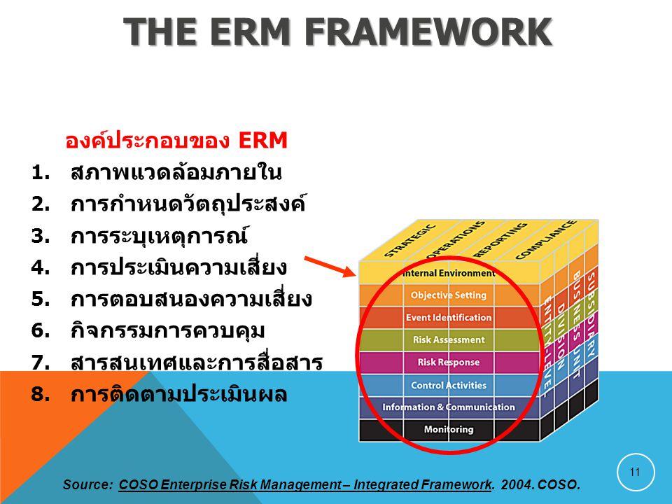 The ERM Framework องค์ประกอบของ ERM สภาพแวดล้อมภายใน