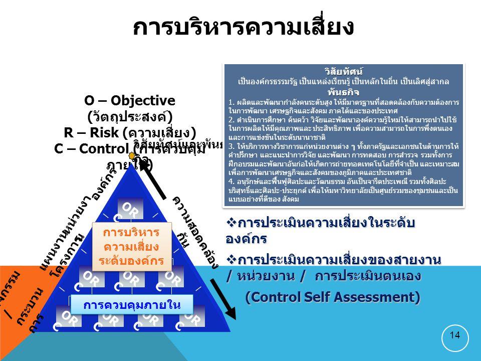 O – Objective (วัตถุประสงค์) C – Control (การควบคุมภายใน)