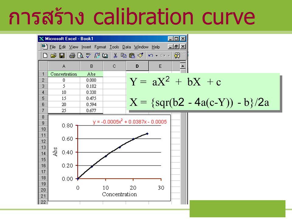 การสร้าง calibration curve