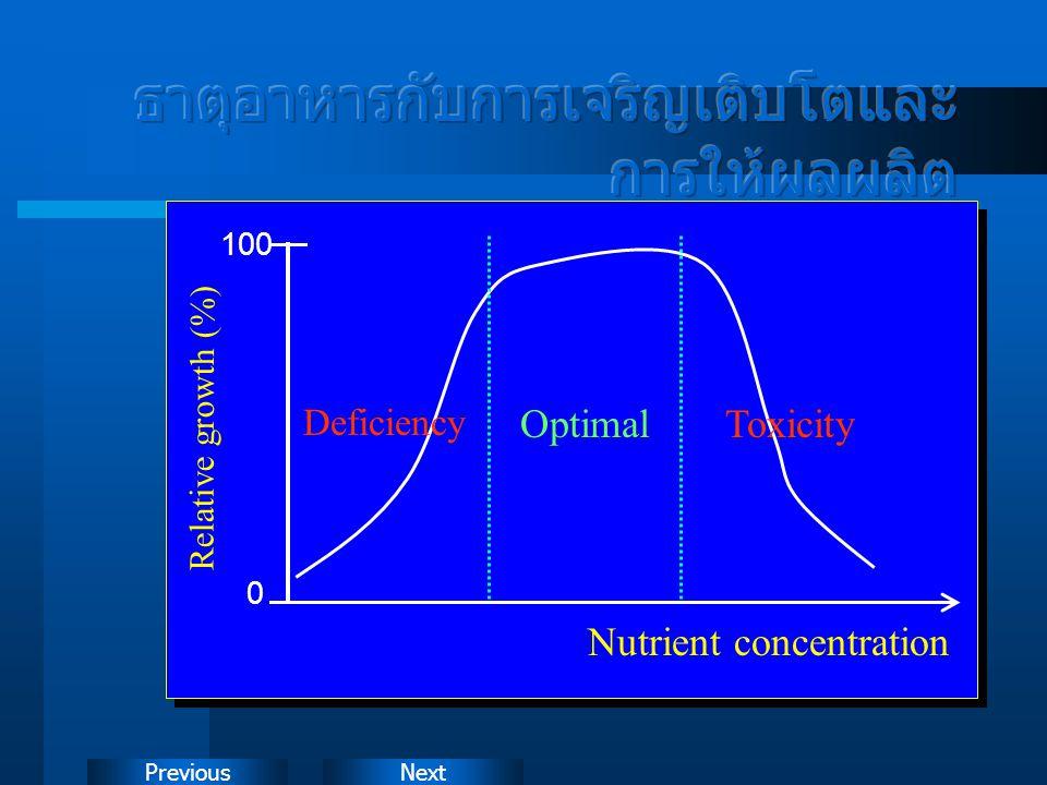 ธาตุอาหารกับการเจริญเติบโตและการให้ผลผลิต