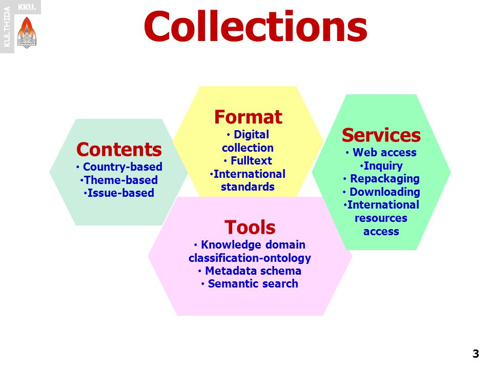 Collections Format Services Contents Tools