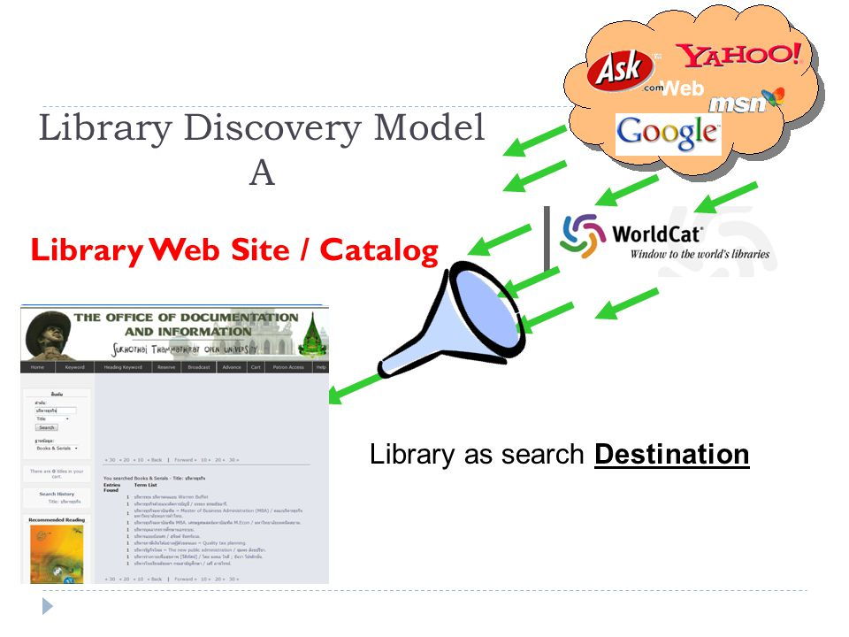 Library Discovery Model A