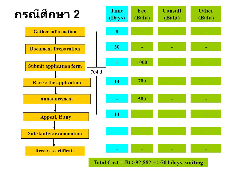 กรณีศึกษา 2 Time (Days) Fee (Baht) Consult (Baht) Other (Baht)