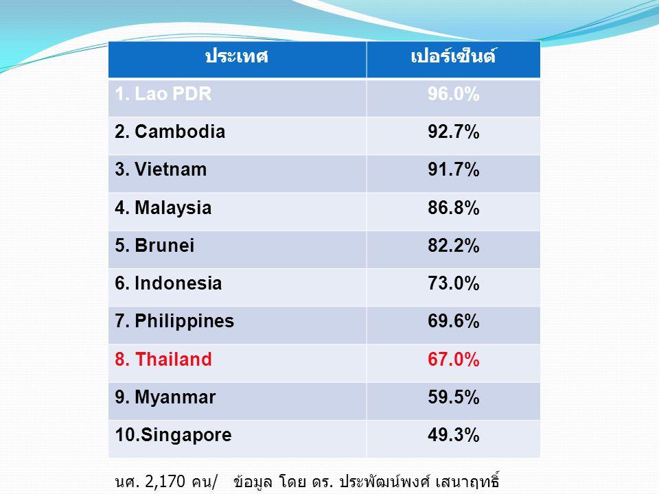 ประเทศ เปอร์เซ็นต์ 1. Lao PDR 96.0% 2. Cambodia 92.7% 3. Vietnam 91.7%