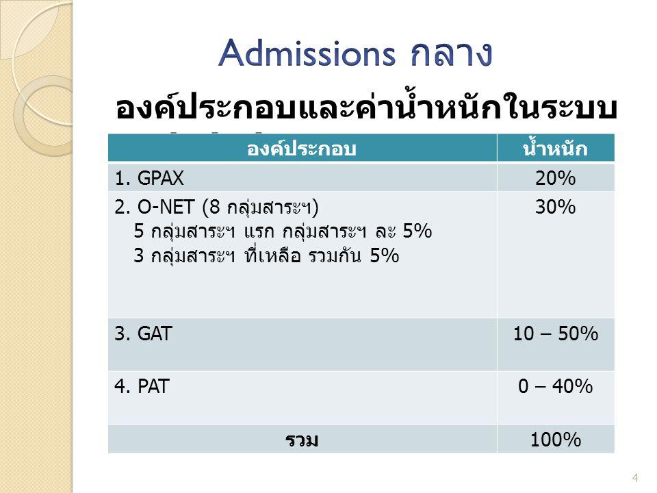 Admissions กลาง องค์ประกอบและค่าน้ำหนักในระบบ Admissions กลาง