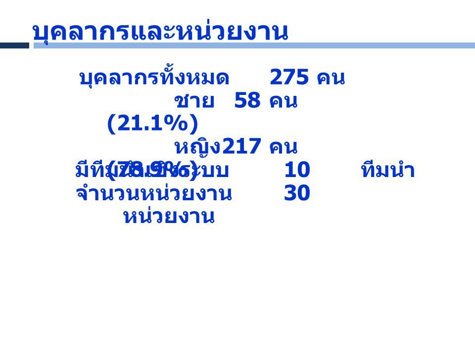 บุคลากรและหน่วยงาน บุคลากรทั้งหมด 275 คน ชาย 58 คน (21.1%)