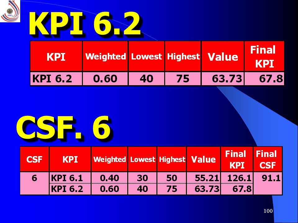 KPI 6.2 CSF. 6