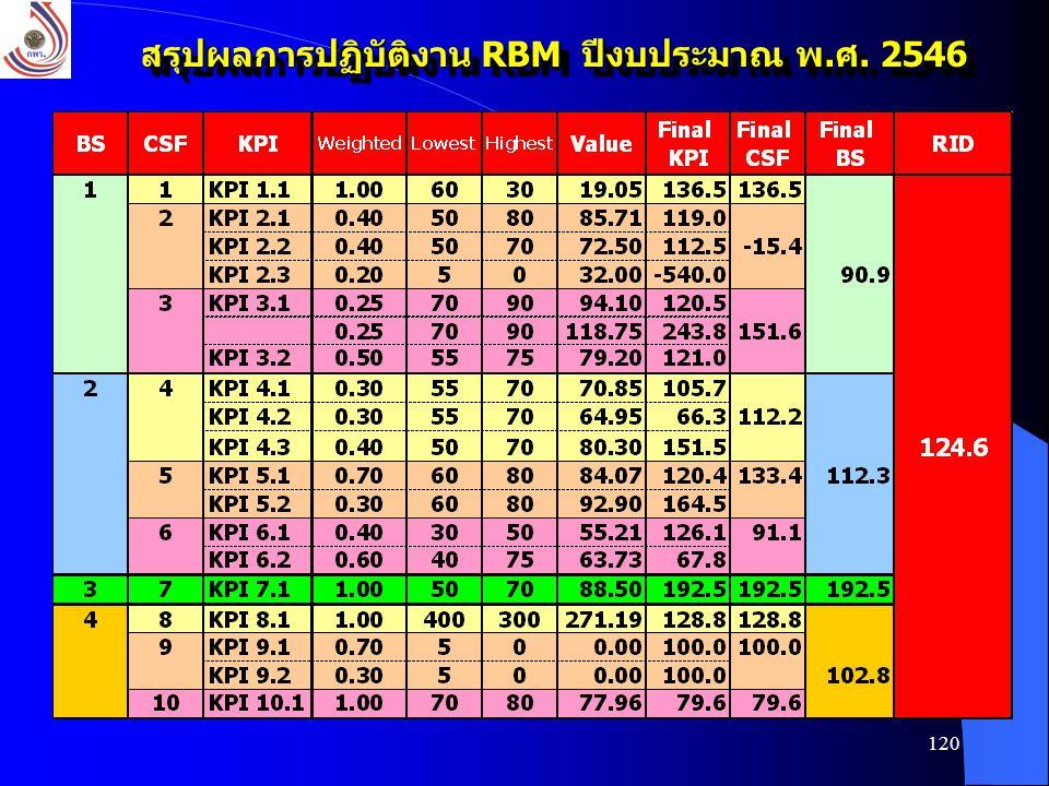 สรุปผลการปฏิบัติงาน RBM ปีงบประมาณ พ.ศ. 2546