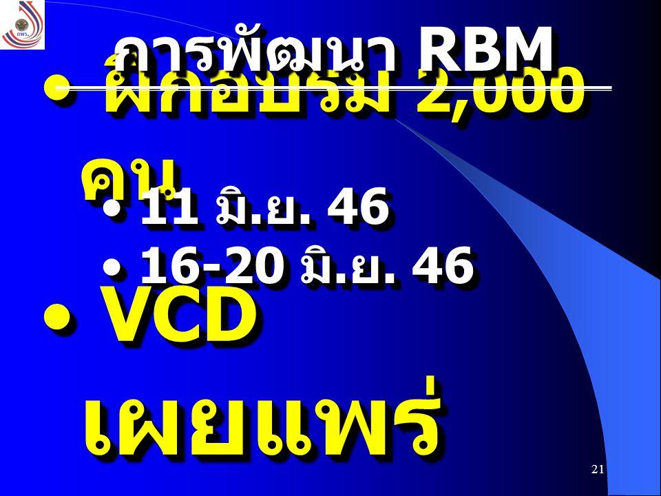 การพัฒนา RBM ฝึกอบรม 2,000 คน 11 มิ.ย. 46 16-20 มิ.ย. 46 VCD เผยแพร่