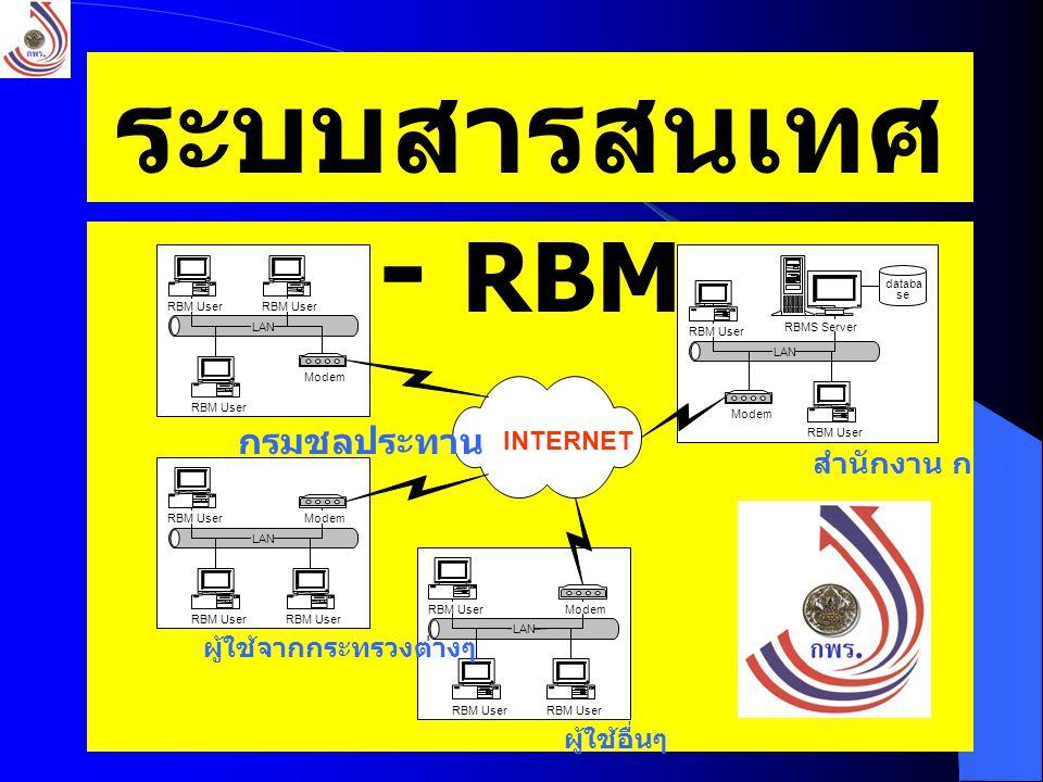 ระบบสารสนเทศ - RBM กรมชลประทาน สำนักงาน ก.พ.ร. ผู้ใช้จากกระทรวงต่างๆ