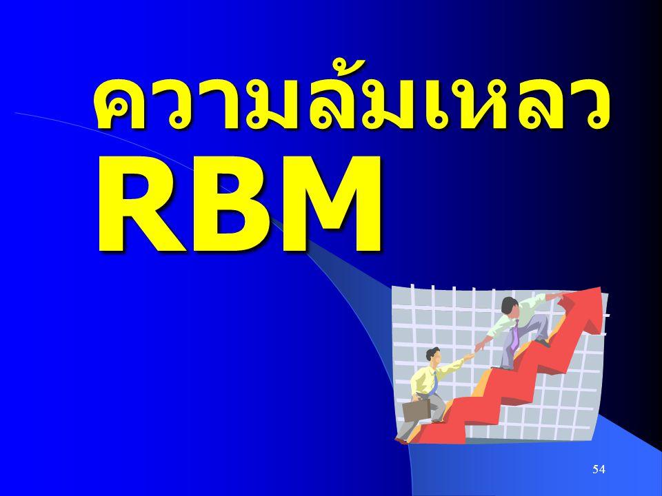 ความล้มเหลว RBM