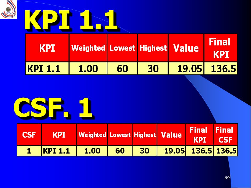 KPI 1.1 CSF. 1