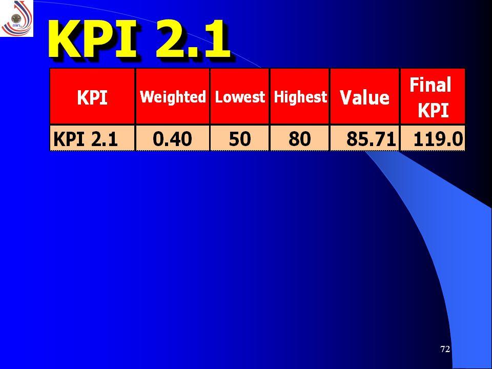 KPI 2.1