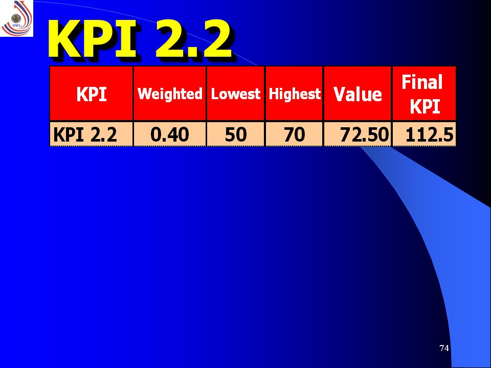 KPI 2.2