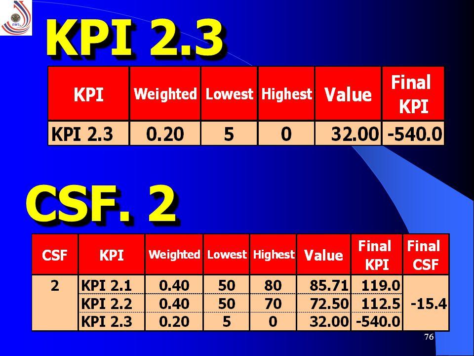 KPI 2.3 CSF. 2