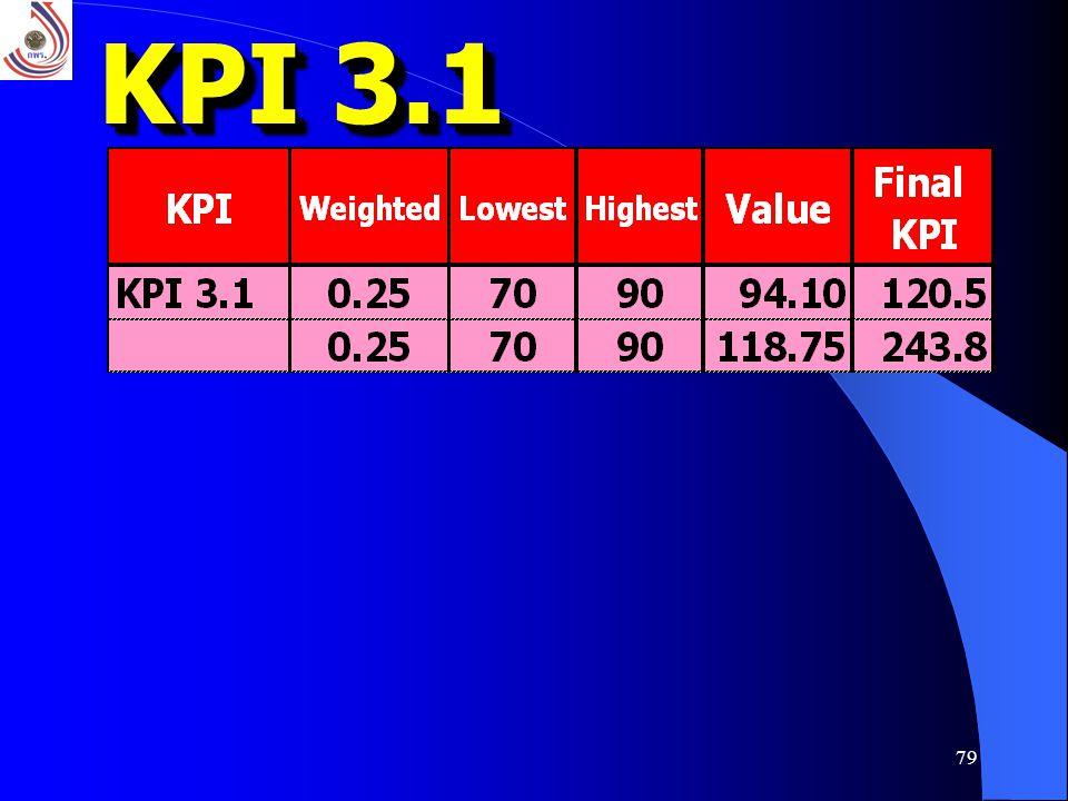 KPI 3.1
