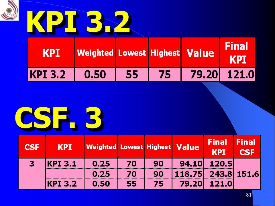 KPI 3.2 CSF. 3